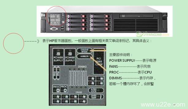 IDC机房常见硬件知识