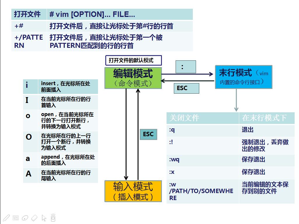 linux系统中vim编辑器使用