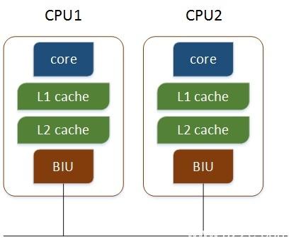 Linux查看物理CPU个数、核数、逻辑CPU个数