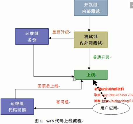 linux下SVN版本管理部署与代码上线架构方案