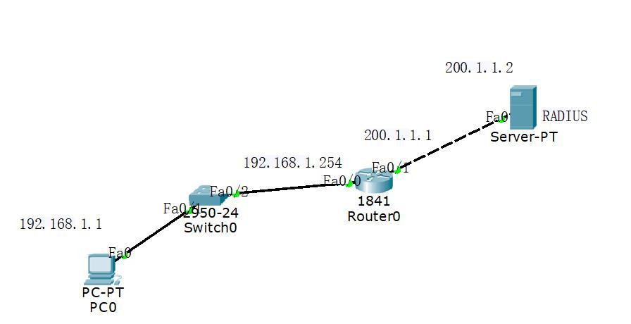 AAA与RADIUS应用一login登录服务验证